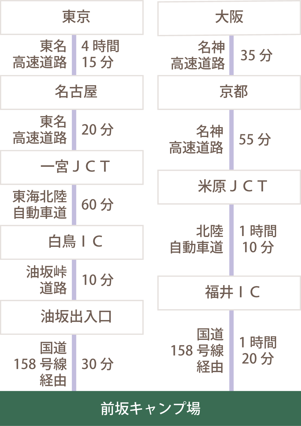 車利用時の交通図